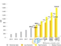 全球太阳能市场展望:2023年总装机容量有望达1.3TW