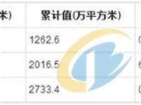2019年1-4月全国夹层玻璃产量统计分析