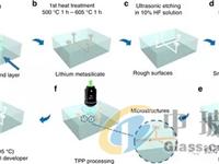 中国科学技术大学和日本研究团队开发了一种多层玻璃微流体通道加工技术