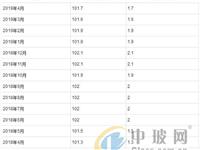 2019年1-4月玻璃制品制造工业生产者出厂价格指数统计分析