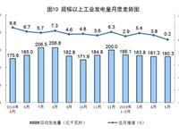 国家统计局:5月太阳能发电增长15.5%