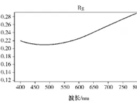 碳化硅在低辐射镀膜玻璃中的应用