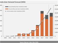 印度首季太阳能市场报告分析