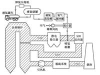 玻璃工厂烟气SCR脱硝工艺中氨系统设计