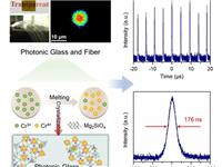 AOM:光子玻璃局域结构设计与脉冲激光产生