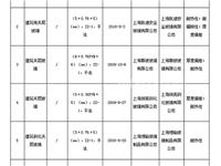 上海市市场监督管理局:7批次建筑用夹层玻璃不合格