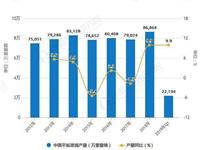 2019年中国玻璃行业市场分析:行业产量恢复增长 高库存导致出厂价格持续下行