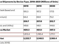 2019年全球手机出货量或将遭遇有史以来最严重下跌