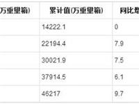 2019年1-6月全国平板玻璃产量统计分析
