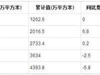 2019年1-6月全国夹层玻璃产量统计分析