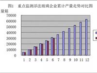 全国重点监测浮法玻璃企业六月快报数据综合统计显示:  价格环比上升,同比下降