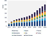 2024年欧洲太阳能光伏装机容量将超过250GW