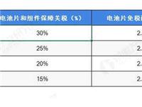 """技术打败关税?深度探讨中国光伏产业被美国""""豁免""""后的市场与技术格局"""