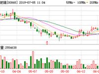 信义玻璃7月4日耗资2530.35万港元回购300万股