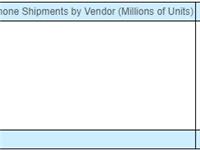 第二季度全球智能手机出货量:三星以7630万出货量位居第一