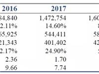 国泰君安:信义玻璃盈利能力远超行业,浮法产能逆势扩张