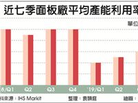 面板厂Q3产能利用率达84%