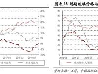 建材行业玻璃产能变动数据(08-13)