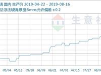 生意社:传统旺季到来 玻璃强势上涨(8.12-8.16)