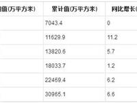 2019年1-7月全国钢化玻璃产量统计分析
