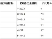 2019年1-7月全国平板玻璃产量统计分析