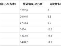 2019年1-7月全国夹层玻璃产量统计分析