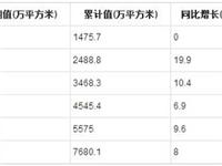 2019年1-7月全国中空玻璃产量统计分析