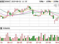 信义玻璃再获董清世增持96.4万股 持股量升至10.3%