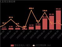 合力泰半年报出炉:净利润超5.2亿,高毛利产品日益丰富