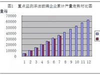 7月玻璃数据|产销同比减少