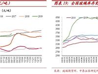 8月19日玻璃行业本周数据跟踪