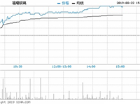 快讯:福耀玻璃涨5.98% 行业销售旺季将至
