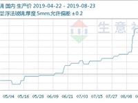 生意社:本周玻璃小幅提涨 市场需求略有增加(8.17-8.23)