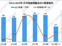 2019年1-7月中国玻璃制品出口量为217万吨 同比下降0.5%