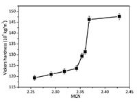 硒基硫系玻璃与玻璃陶瓷的显微硬度研究