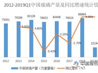 中国玻璃行业市场分析