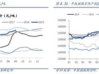 9月16日玻璃行业本周数据跟踪
