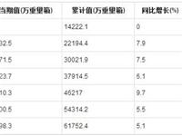 2019年1-8月全国平板玻璃产量统计分析