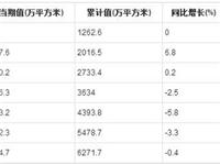 2019年1-8月全国夹层玻璃产量统计分析