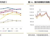建材玻璃价格波动(0909-0912)