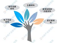 深圳出台新政扶持新材料产业:重点支持新材料产业这5大领域