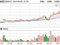 金刚玻璃盘中最高11.42元,股价连续两日创近一年新高