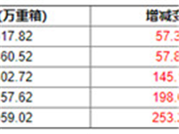 9月10日当周玻璃企业库存较上一周增加57.30万重箱