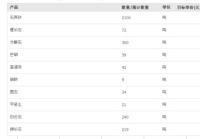 临沂采购-www.tbplay777.com通宝娱乐 白云石
