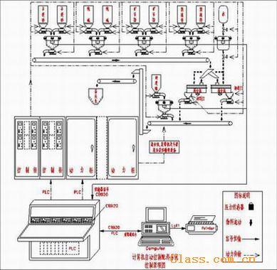 玻璃厂计算机自动化配料线工程