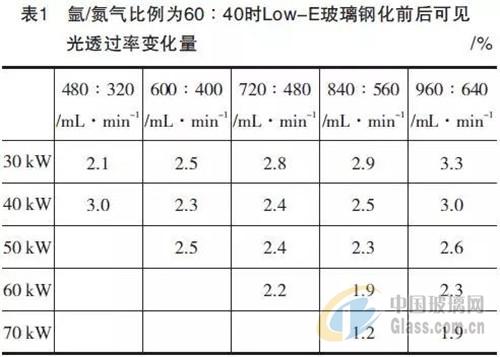 降低Low-E玻璃钢化前后可见光透过率变化量的方法