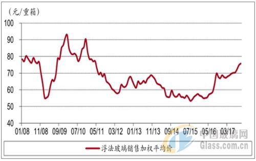 中国玻璃行业发展前景分析