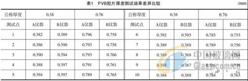 PVB胶片质量检测结果影响因素分析
