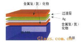 供应优质中空玻璃/建筑玻璃/中空玻璃价格