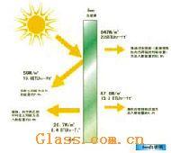 供应阳光控制膜玻璃/质量优/价格好